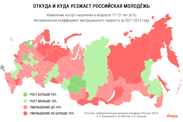 Migratsiya_molodezhi.png