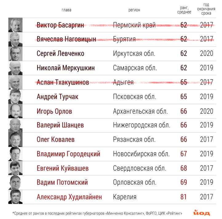 Rejtingi_gubernatorov_1.png