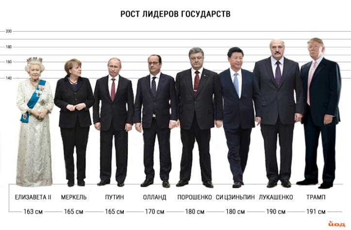 Рост_политиков_2017.png