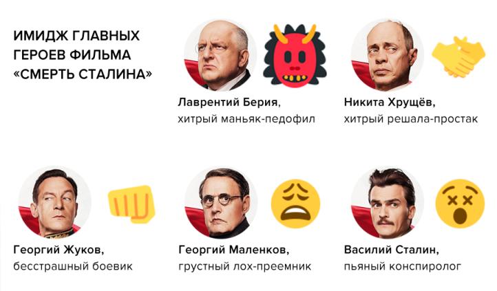 Смерть Сталина роли