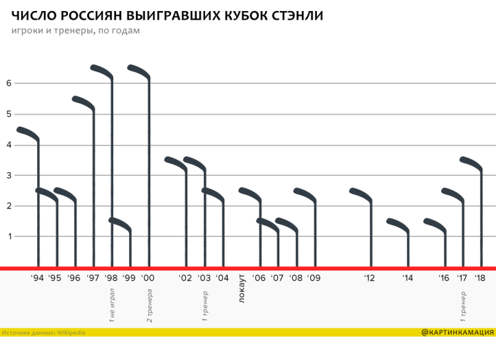 numbers of the Stanley Cup winners from Russia 1
