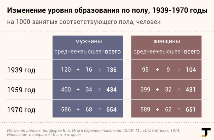 perepisi-1959-1970-obrazovanie.png