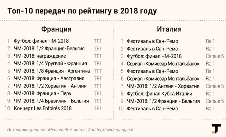 tv-rejtingi-2018-franciya.png