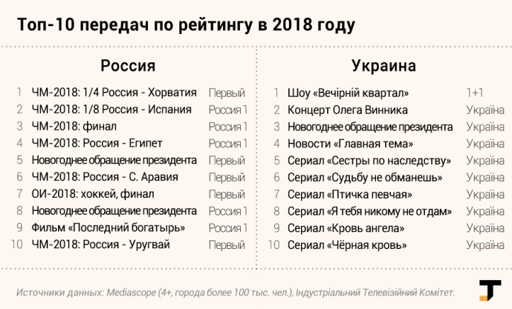 tv-rejtingi-2018-rossiya-ukraina.png