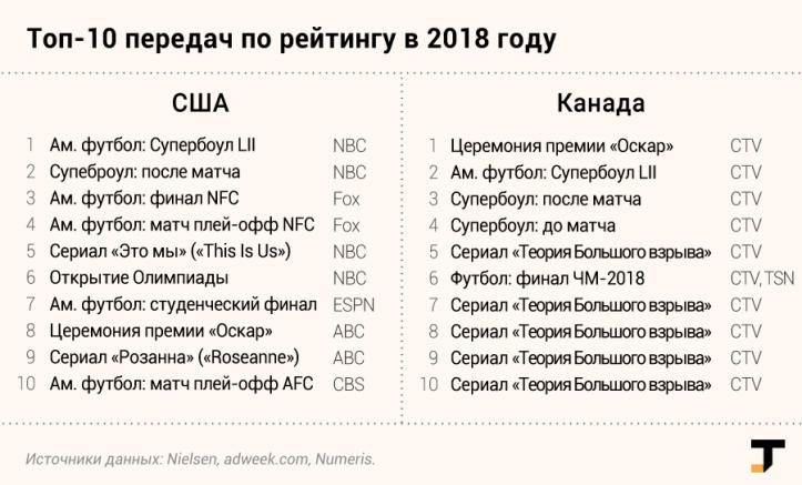 tv-rejtingi-2018-ssha.png